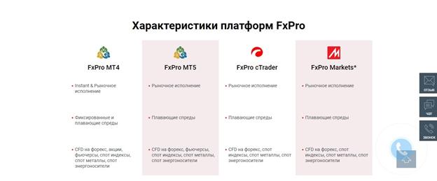 FxPro – торговая площадка, позволяющая трейдерам комфортно работать