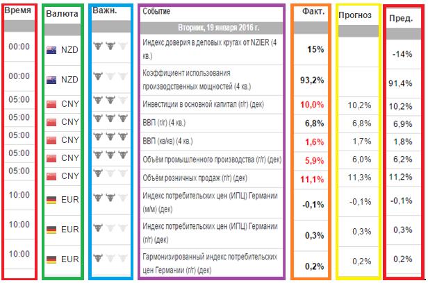 Как грамотно использовать экономический календарь Forex