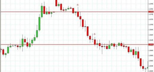 Важные нюансы про скальпинг на бирже