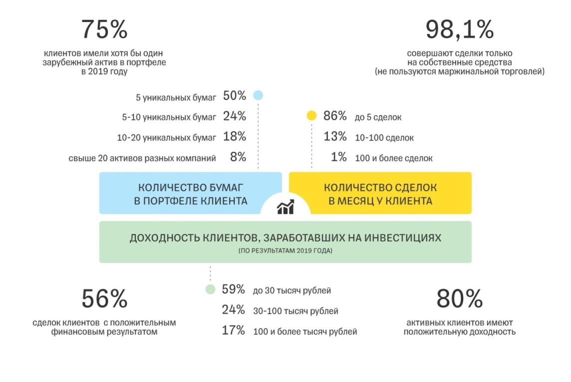 доходность клиентов Тинькофф