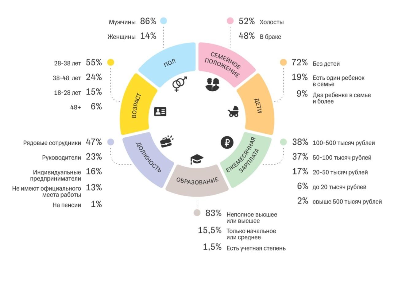 клиенты Тинькофф Инвестиции